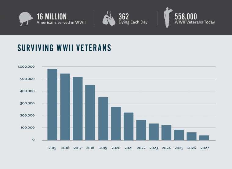 national-wwii-musuem-surviving-veterans-970x700-r1